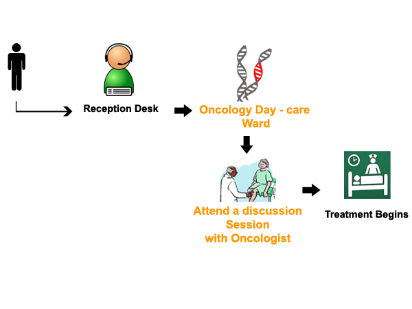 oncology-process